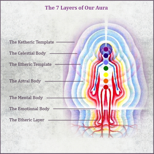 7 Layers of Our Aura